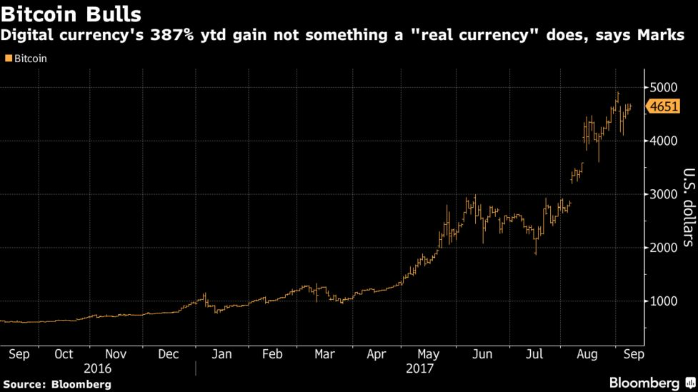 Howard Marks Issues a Mea Culpa on Bitcoin, But He's Still Not