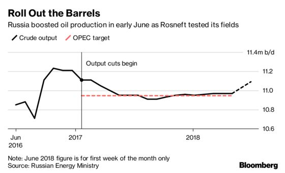 Russia Chafes at OPEC Output Limits: How Much Can It Pump?