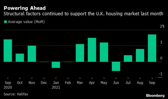 U.K. House Prices Post Largest Monthly Increase Since 2007