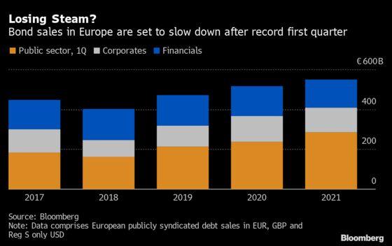 After $645 Billion Binge, Europe's Bond Sales Are Set to Slacken