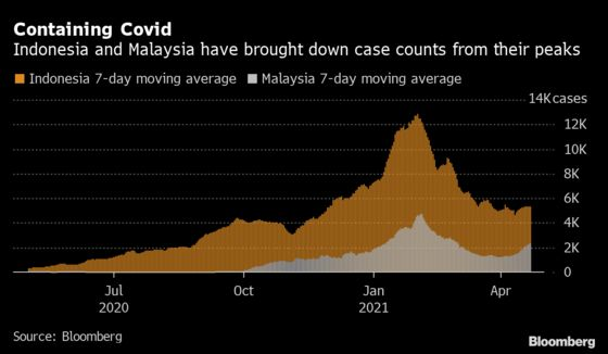 Southeast Asia Clamps Down on Ramadan on Risk of Covid Surge