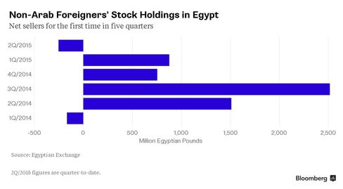 Non-Arab Foreigners' Stock Holdings in Egypt