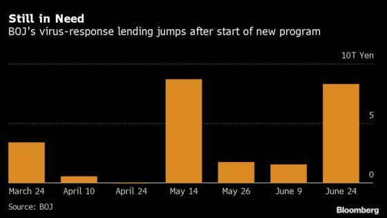Demand for BOJ Virus Loans Jumps Fivefold on New Lending Program