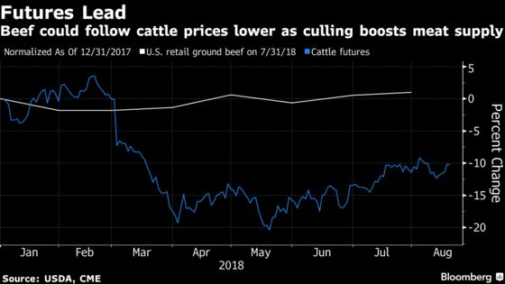 Cattle Herds Risk `Liquidation' as Canada Hay Costs Double