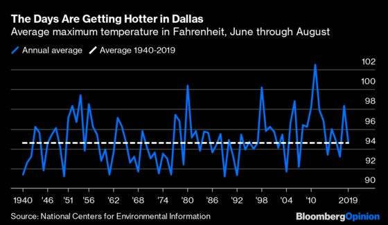 It's Gotten Too Hot for Outdoor Baseball in Texas