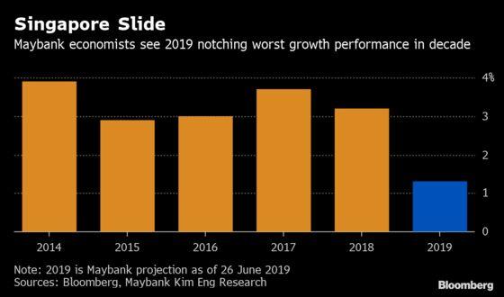 Singapore Heading for Recession Next Quarter, Maybank Says