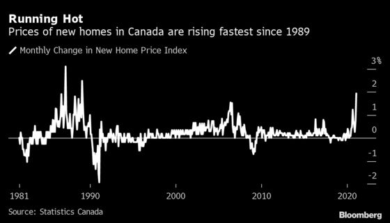 Canadian New-Home Prices Rising at Fastest Pace in Three Decades