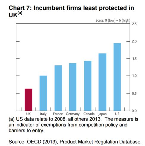 Incumbent Firms Least Protected