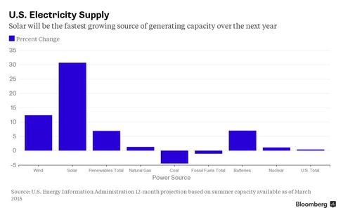 U.S. Electricity Supply Changes