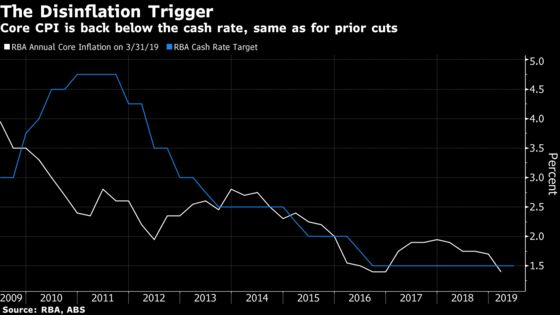 Global Easing Could Start in Australia as Odds of Rate Cut Grow