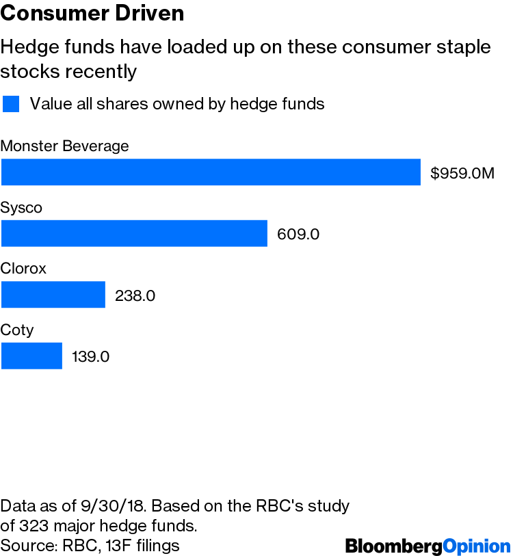 Hedge Funds Appear Headed Back on Defense - Bloomberg