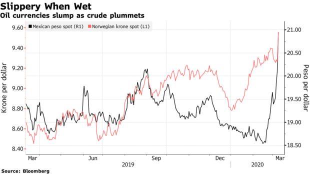 Le valute petrolifere crollano mentre il greggio crolla