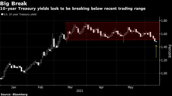 Traders Cut $7 Billion of Treasury Bets Before Inflation Report