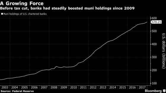 Biggest U.S. Banks Cut Municipal-Bond Holdings as Tax Rates Fall