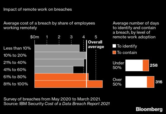 Home Working Is Creating Dangers, New Business for Cybersecurity