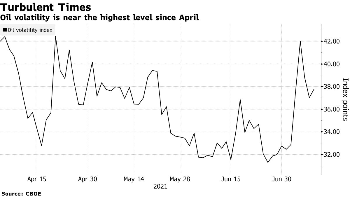Oil volatility is near the highest level since April
