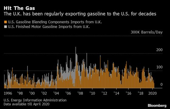 U.K.'s $1.8 Billion Gasoline Trade to America Hit Zero in June