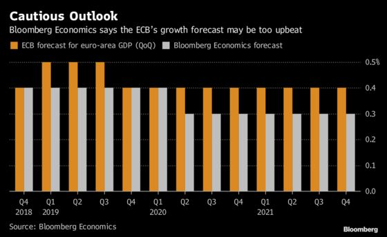 ECB Too Optimistic on Growth, But Hike Still On for 2019