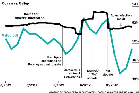 Obama's Data Team Totally Schooled Gallup