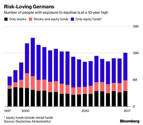 German Taste for Stocks May Sour on First Losses Since 2011