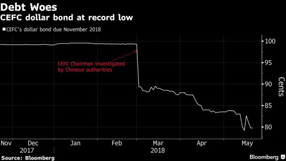 China Energy Firm CEFC Defaults After Rosneft Deal Fails