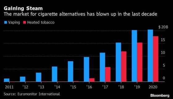 Marlboro Maker's Radical Health Foray Upends Role of Big Tobacco