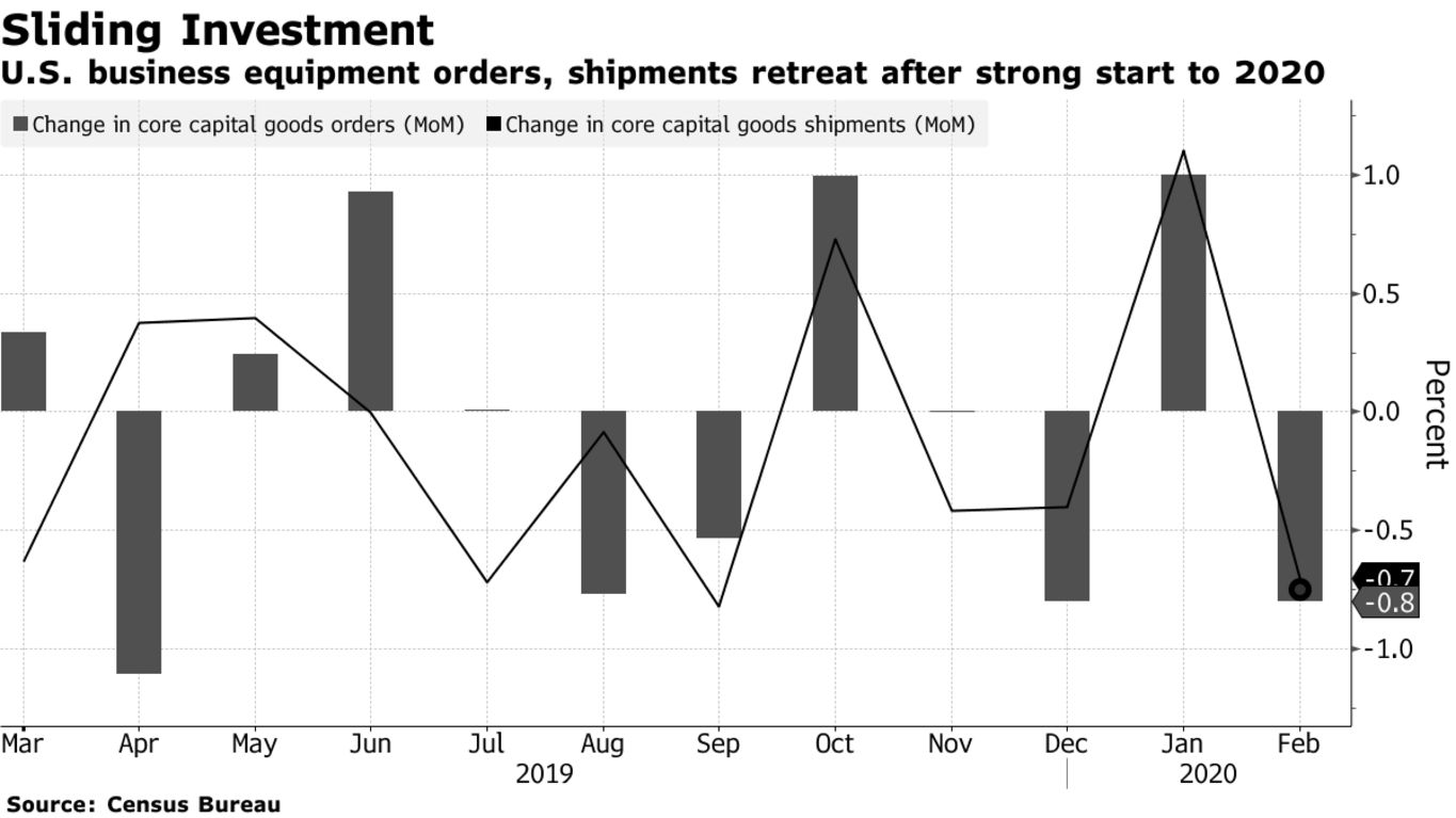 U.S. business equipment orders, shipments retreat after strong start to 2020
