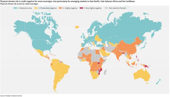 Climate Change Raising Sovereign Credit Risk in Most Countries
