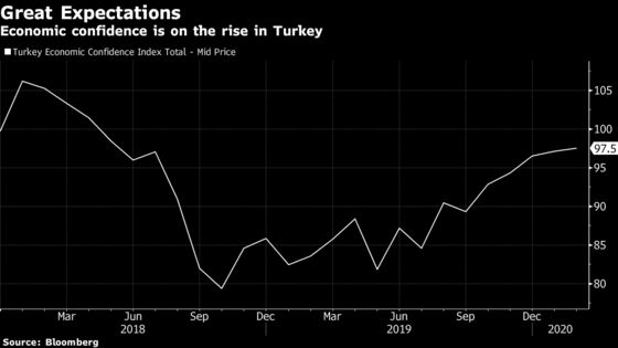 Turkey Caps Post-Recession Comeback With Growth Matching China's