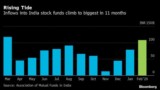 Flows to India Stock Funds Buck Selloff to Reach 11-Month High