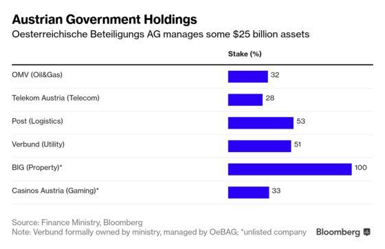 Austria Won't Be Passive Investor in Key Companies, Loeger Says