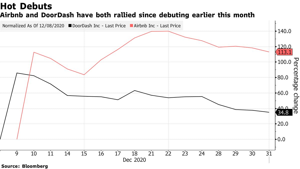 Airbnb and DoorDash have both rallied since debuting earlier this month