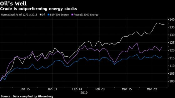 JPMorgan Says Energy Stocks Ready to Gain After Lagging Oil