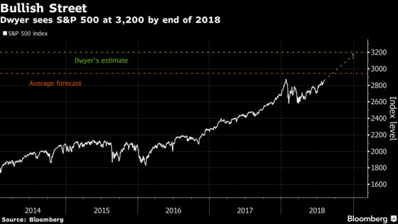 Wall Street's Biggest Bull Sees S&P 500 Rising 12% by Year's End