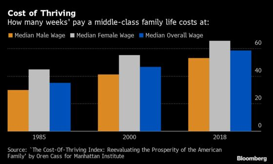 A Year Is Too Short for a U.S. Worker to Earn Middle-Class Life