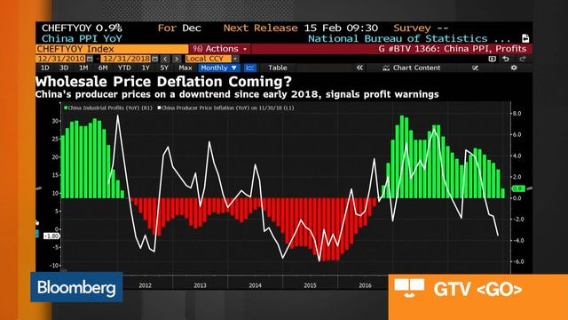 7a77580e524d4 China Factory Prices Rise at Slowest Pace in More Than Two Years ...