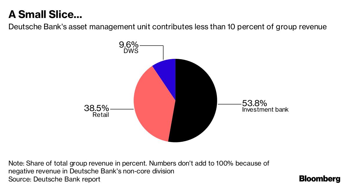 Deutsche bank ipo price
