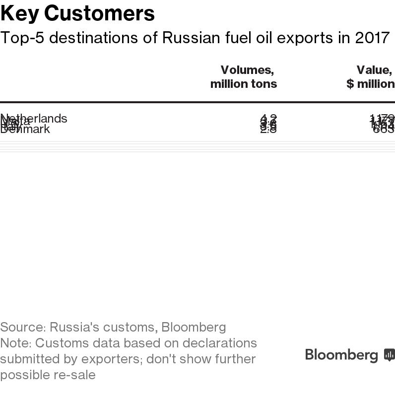 Russian Oil Set to Lose Billions in Ship-Fuel Overhaul - Bloomberg