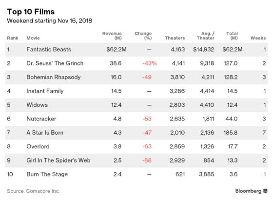 'Fantastic Beasts' Brings Less Magic Than Hoped for Warner