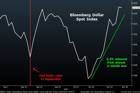The dollar has been coming back since mid-October