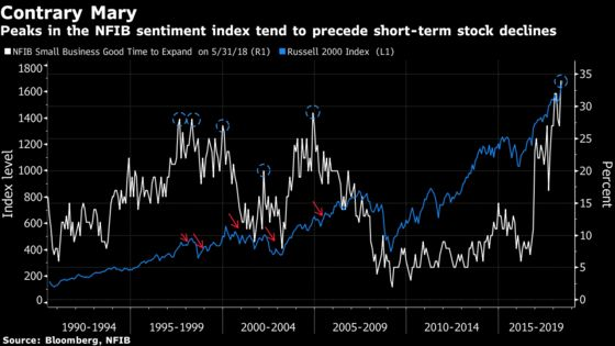 Contrarian Stock Signal Echoes in Record Small-Business Optimism