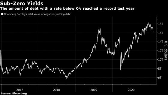 Dire Bond Returns Have 60/40 Managers Juicing Portfolios With FX