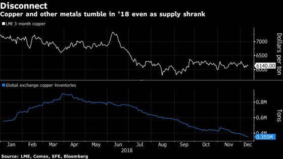 No More Drama: Commodities Investors Seek a Return to Fundamentals