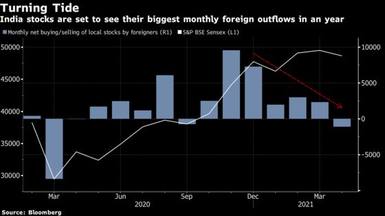 India Stocks Set For Largest Foreign Outflows Since March 2020