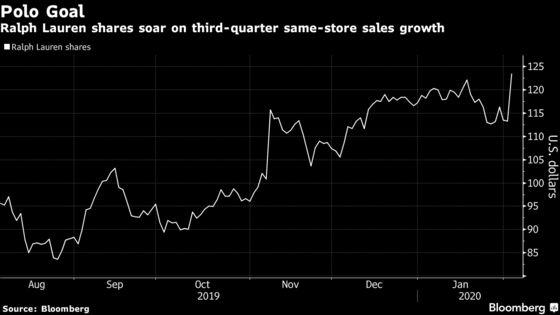 Ralph Lauren Surges After North America Sales Surpass Estimates
