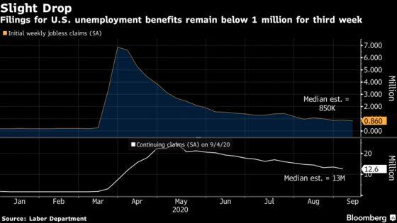 U.S. Jobless Claims Resume Drop in Sign of Gradual Improvement