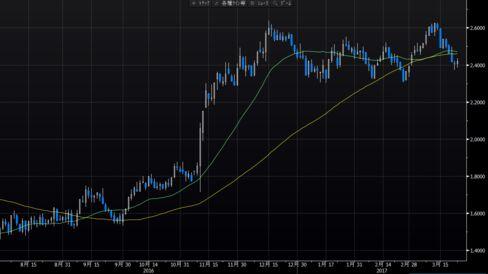 米10年債利回りは下げ止まりの兆し