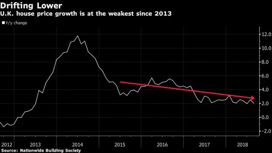 U.K. House Prices Drop Most Since 2012 as BOE Raises Rates