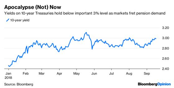 Bond Market Doomsday Comes , and Quietly Goes