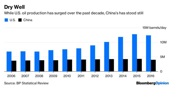 Why China's Fracking Hopes Will Hit the Rocks